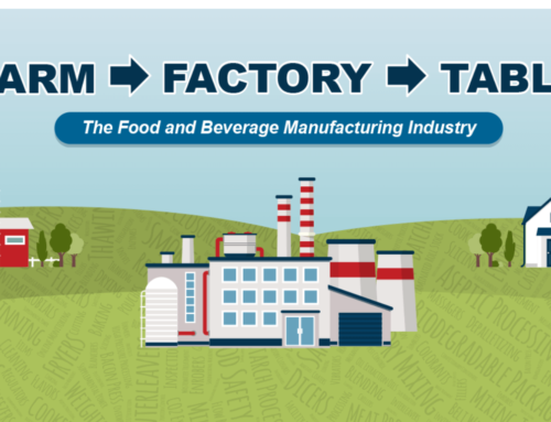 Farm to Factory to Table: The Food and Beverage Manufacturing Industry