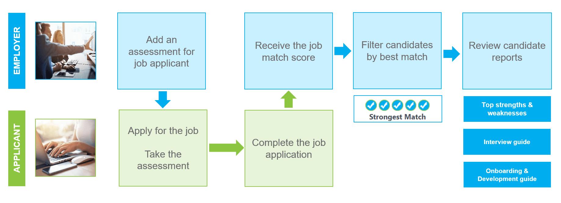 Outmatch Assessment Process org chart